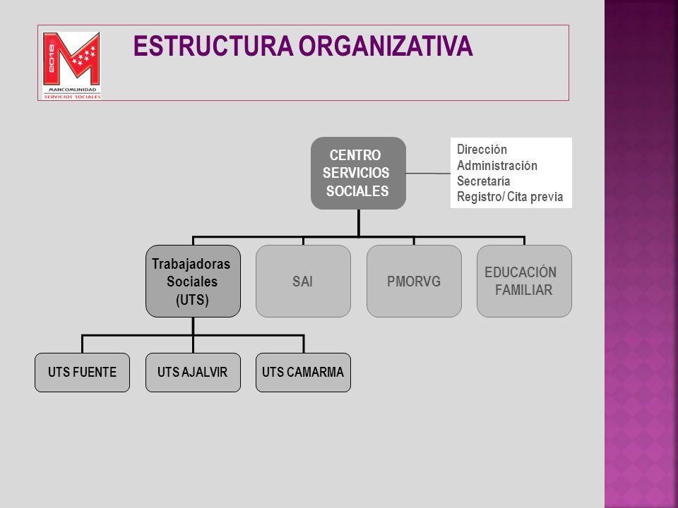 CENTRO SERVICIOS SOCIALES Trabajadoras Sociales (UTS) SAIPMORVG UTS FUENTEUTS AJALVIRUTS CAMARMA EDUCACIÓN FAMILIAR Dirección Administración Secretarí