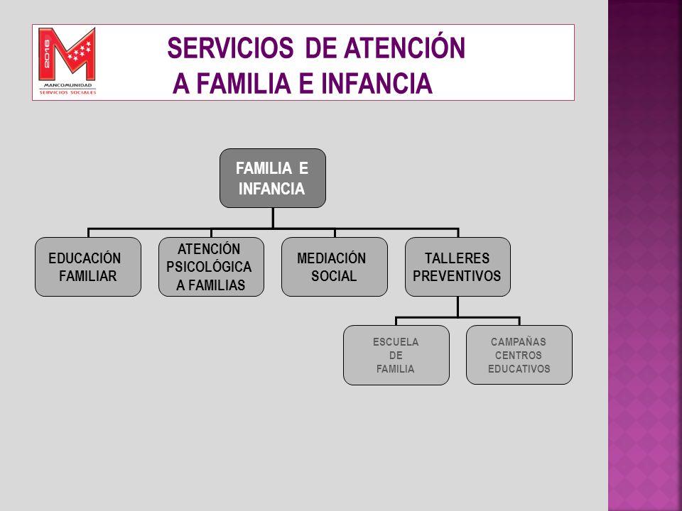 FAMILIA E INFANCIA EDUCACIÓN FAMILIAR ATENCIÓN PSICOLÓGICA A FAMILIAS MEDIACIÓN SOCIAL TALLERES PREVENTIVOS ESCUELA DE FAMILIA CAMPAÑAS CENTROS EDUCAT
