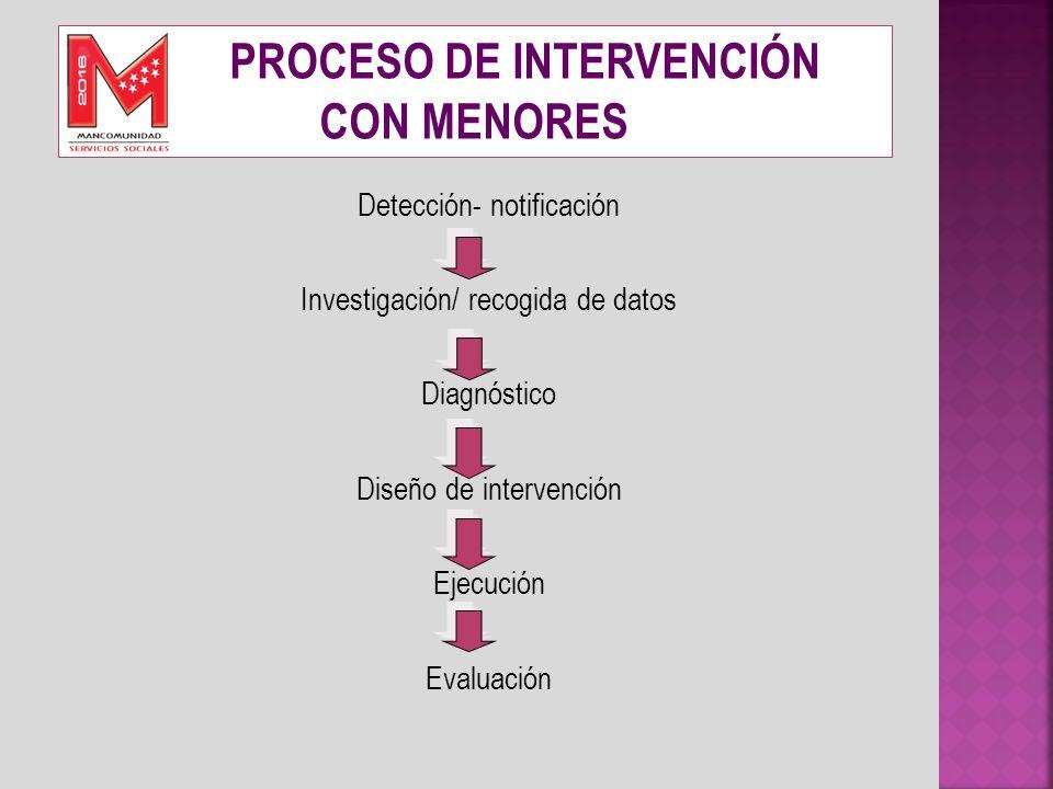 Detección- notificación Investigación/ recogida de datos Diagnóstico Diseño de intervención Ejecución Evaluación PROCESO DE INTERVENCIÓN CON MENORES