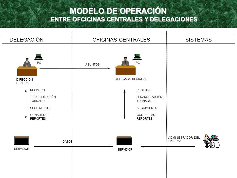 FUNCIÓN PERMITE AL NIVEL DOS LLEVAR LOS (ACUERDOS, CITAS Y/O AUDIENCIAS, COMUNICACIÓN TELEFÓNICA, CORRESPONDENCIA ENVIADA Y RECIBIDA, ESCRITOS, EVENTOS, PERIODICOS, REVISTAS, PERSONALES, TELEVISIÓN, RADIO, DIRECTORIO TELEFÓNICO Y CONSULTAS.) CONTROL SECRETARIAL