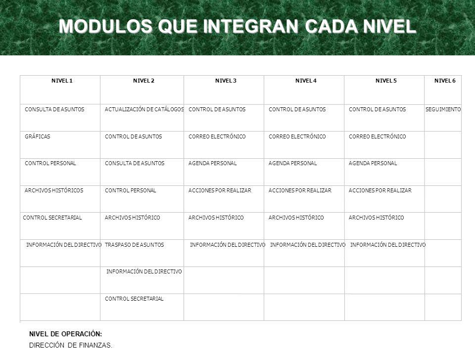 NIVEL 1NIVEL 2NIVEL 3NIVEL 4NIVEL 5NIVEL 6 CONSULTA DE ASUNTOS ACTUALIZACIÓN DE CATÁLOGOS CONTROL DE ASUNTOS SEGUIMIENTO GRÁFICAS CONTROL DE ASUNTOS C