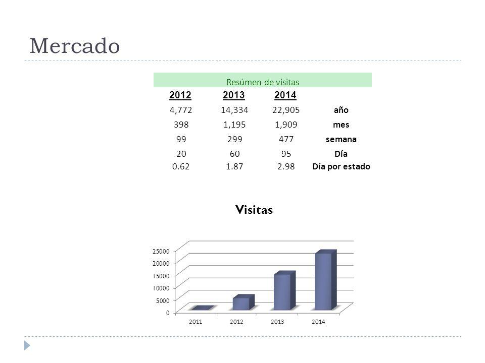 Mercado Resúmen de visitas 201220132014 4,772 14,334 22,905año 398 1,195 1,909mes 99 299 477semana 20 60 95Día 0.62 1.87 2.98Día por estado