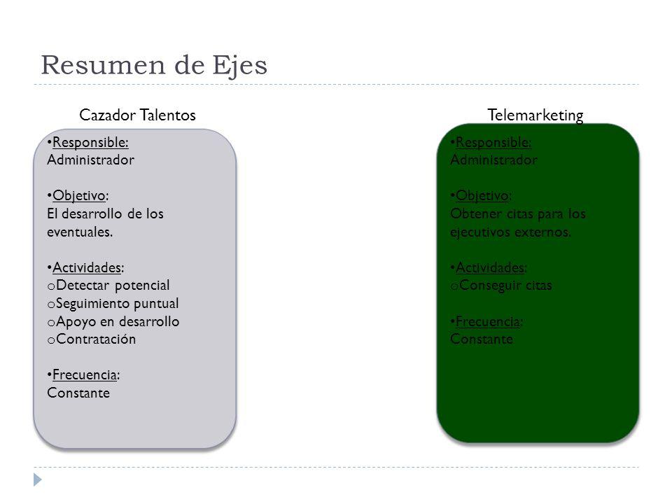 Resumen de Ejes Telemarketing Responsible: Administrador Objetivo: Obtener citas para los ejecutivos externos. Actividades: o Conseguir citas Frecuenc