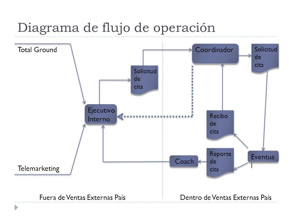 Diagrama de flujo de operación Total Ground Telemarketing Ejecutivo Interno Solicitud de cita Coordinador Solicitud de cita Eventua l Reporte de cita