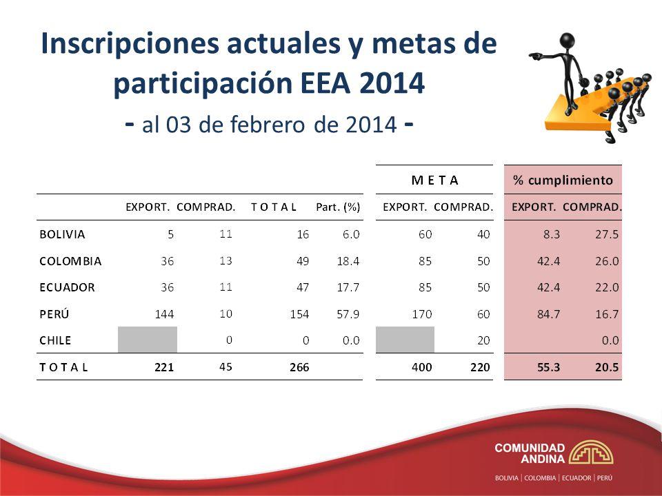 Inscripciones actuales y metas de participación EEA 2014 - al 03 de febrero de 2014 -