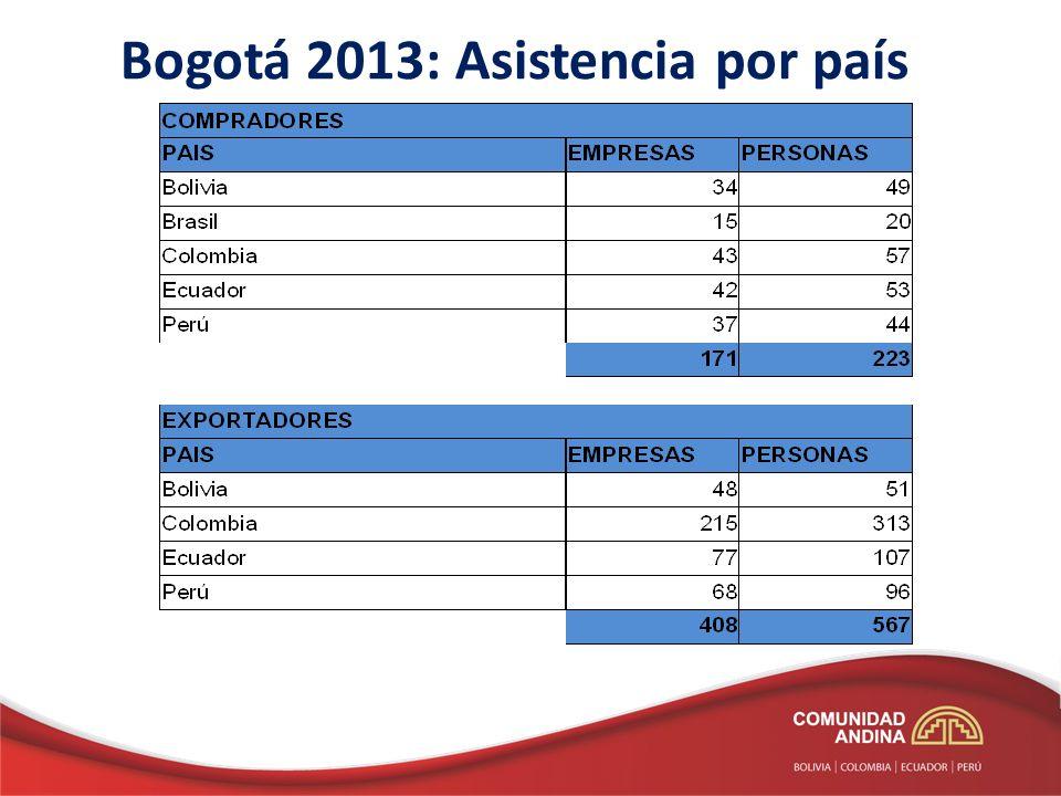 Bogotá 2013: Asistencia por país