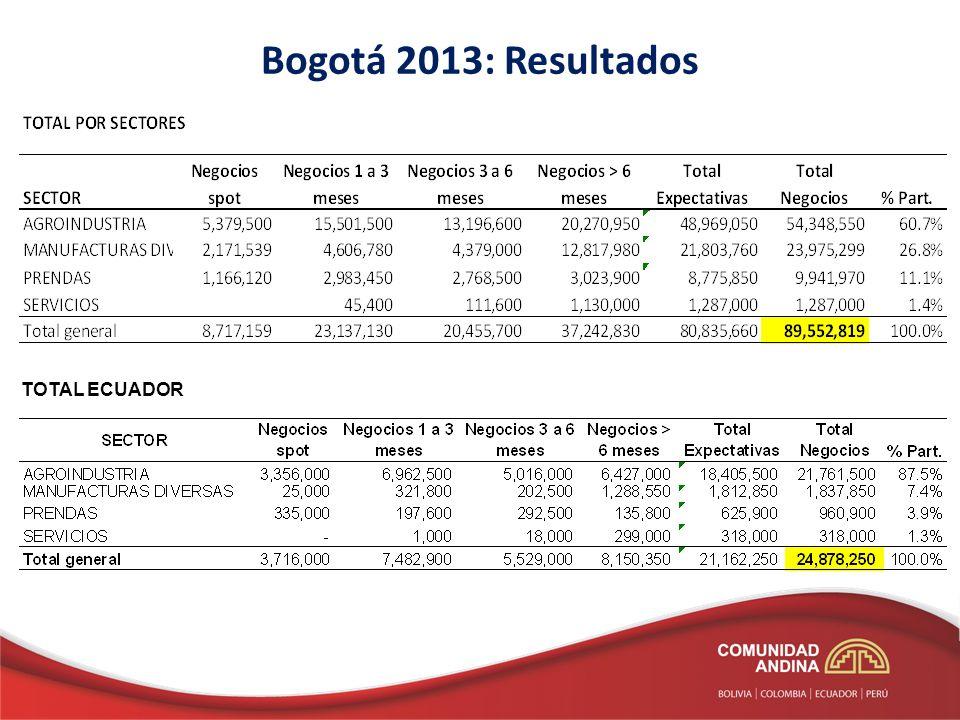 TOTAL ECUADOR Bogotá 2013: Resultados
