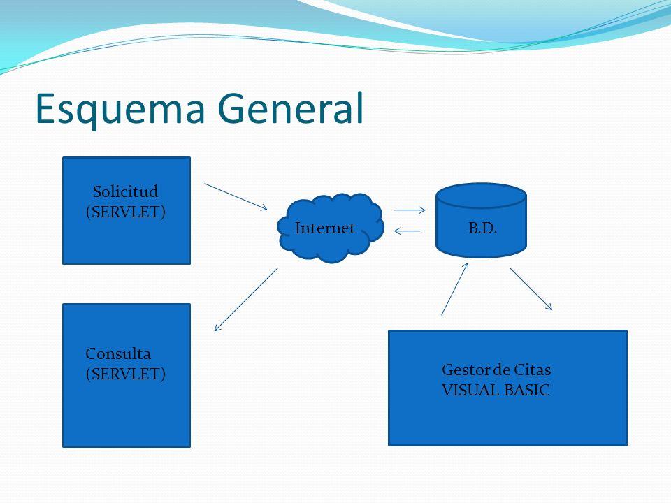 Esquema General Solicitud (SERVLET) Consulta (SERVLET) Internet B.D. Gestor de Citas VISUAL BASIC