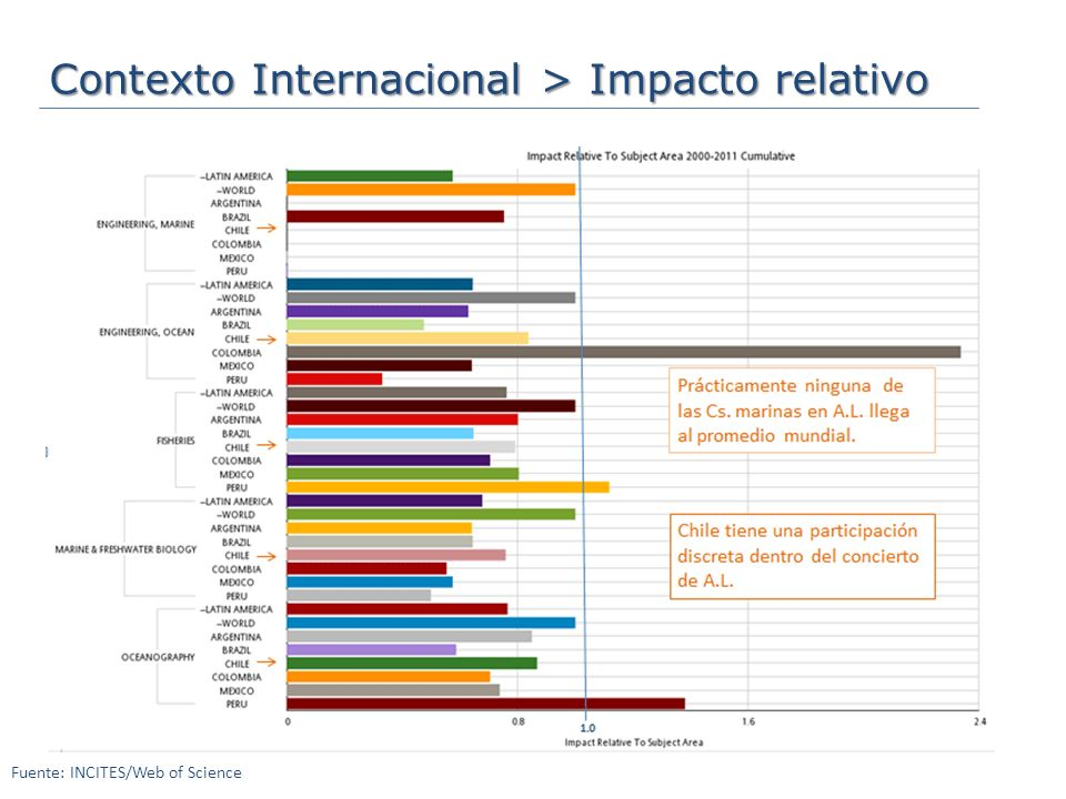 Contexto Internacional > Impacto relativo Fuente: INCITES/Web of Science
