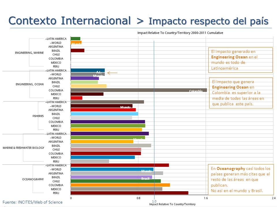 Contexto Internacional > Impacto respecto del país Mundo El impacto generado en Engineering Ocean en el mundo es todo de Latinoamérica A.L.