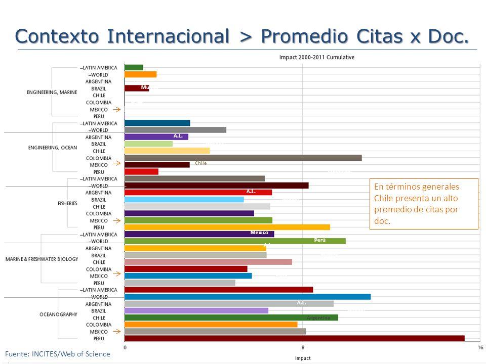 Contexto Internacional > Promedio Citas x Doc.