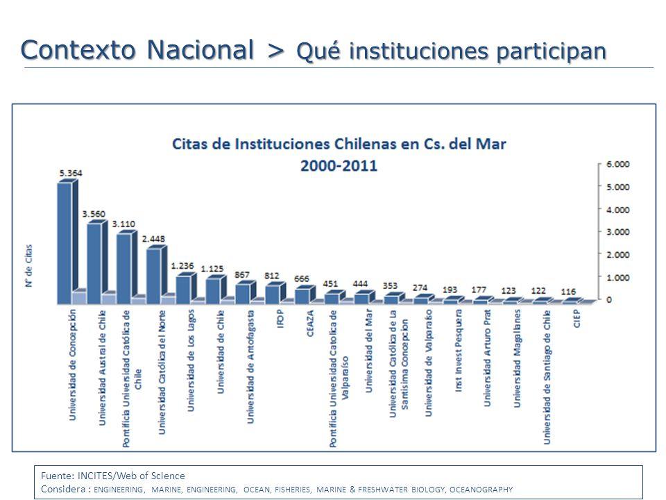 Contexto Nacional > Qué instituciones participan Perú A.L.