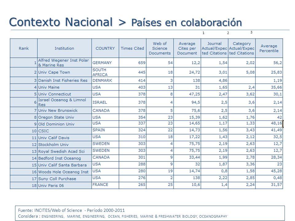 Contexto Nacional > Países en colaboración Perú A.L.