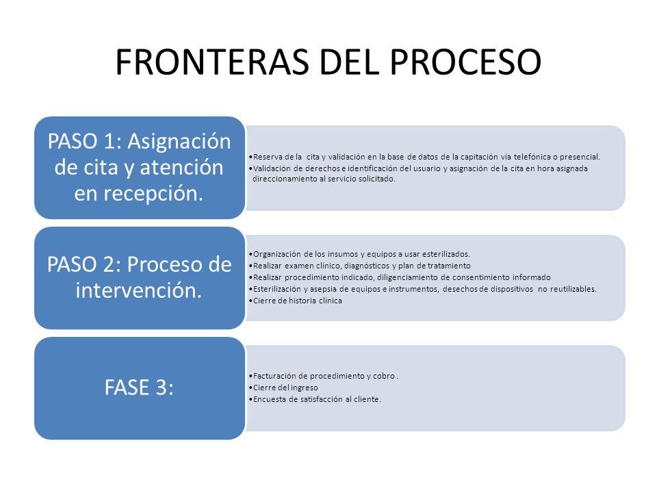 FRONTERAS DEL PROCESO Reserva de la cita y validación en la base de datos de la capitación vía telefónica o presencial. Validación de derechos e ident