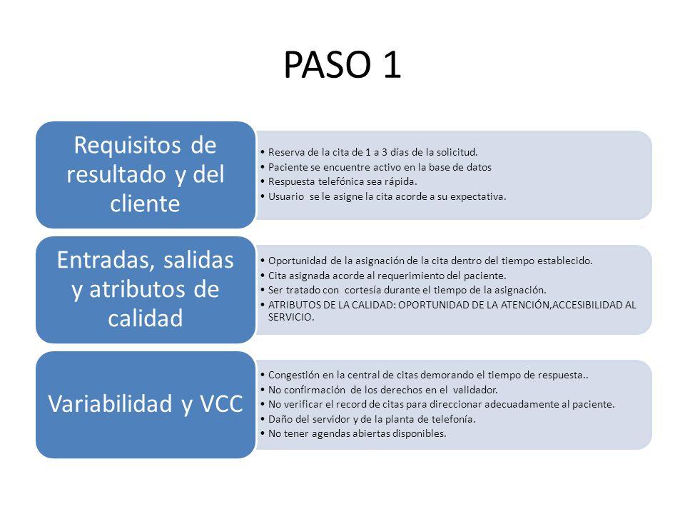 PASO 1 Reserva de la cita de 1 a 3 días de la solicitud. Paciente se encuentre activo en la base de datos Respuesta telefónica sea rápida. Usuario se