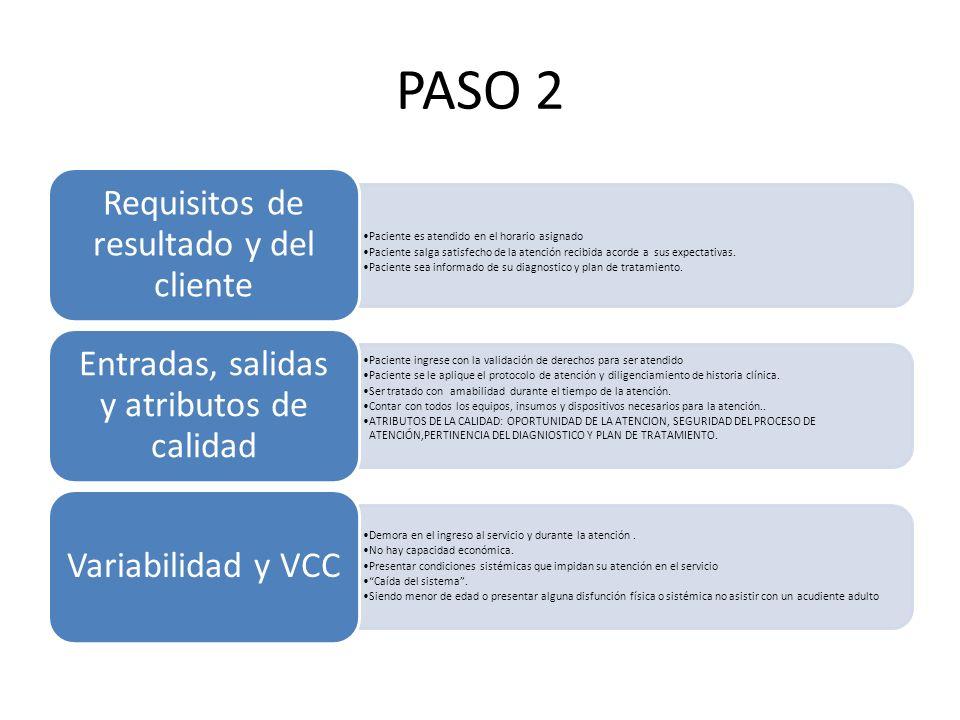 PASO 2 Paciente es atendido en el horario asignado Paciente salga satisfecho de la atención recibida acorde a sus expectativas. Paciente sea informado