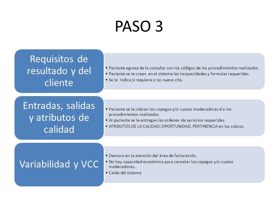 PASO 3 Paciente egresa de la consulta con los códigos de los procedimientos realizados. Paciente se le crean en el sistema las incapacidades y formula