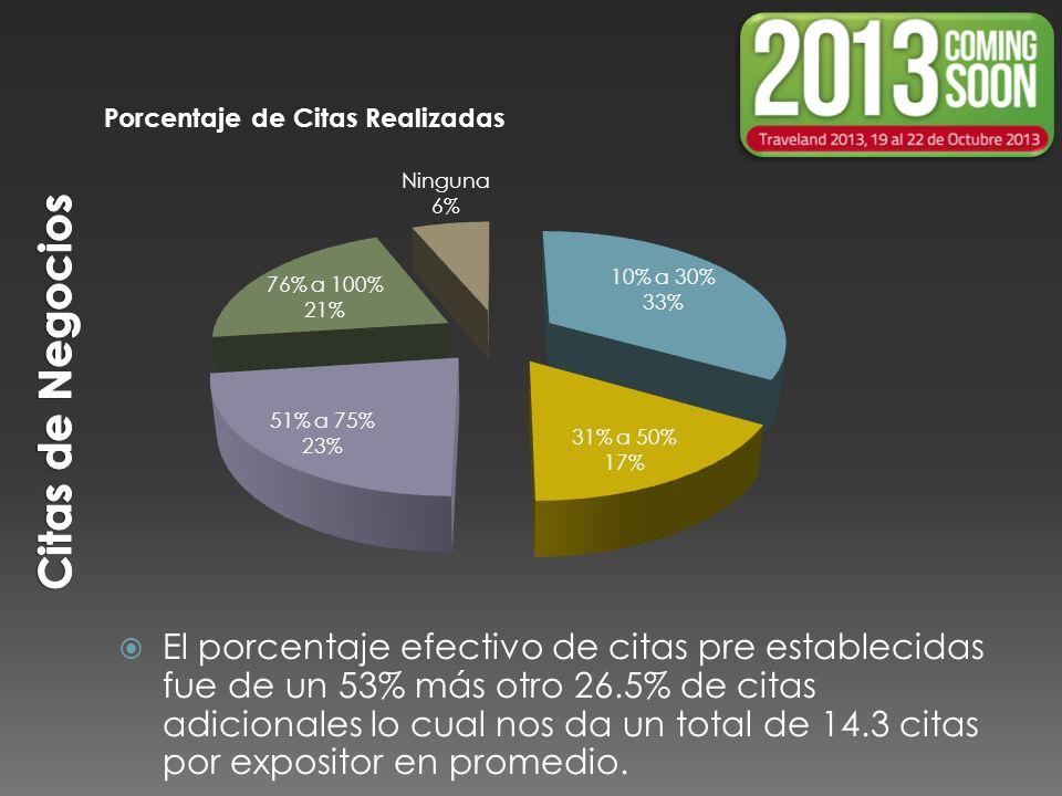 El porcentaje efectivo de citas pre establecidas fue de un 53% más otro 26.5% de citas adicionales lo cual nos da un total de 14.3 citas por expositor en promedio.