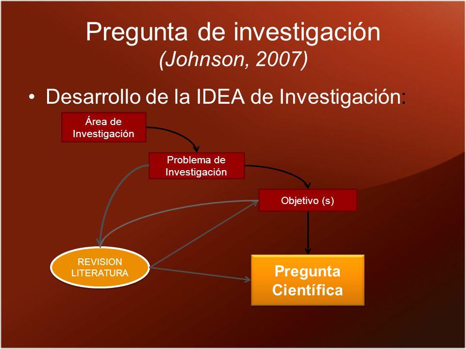 Pregunta de investigación (Johnson, 2007) Desarrollo de la IDEA de Investigación: Área de Investigación Problema de Investigación Objetivo (s) Pregunta Científica REVISION LITERATURA REVISION LITERATURA