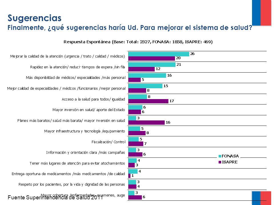 Sugerencias Finalmente, ¿qué sugerencias haría Ud. Para mejorar el sistema de salud? Fuente Superintendencia de Salud 2011