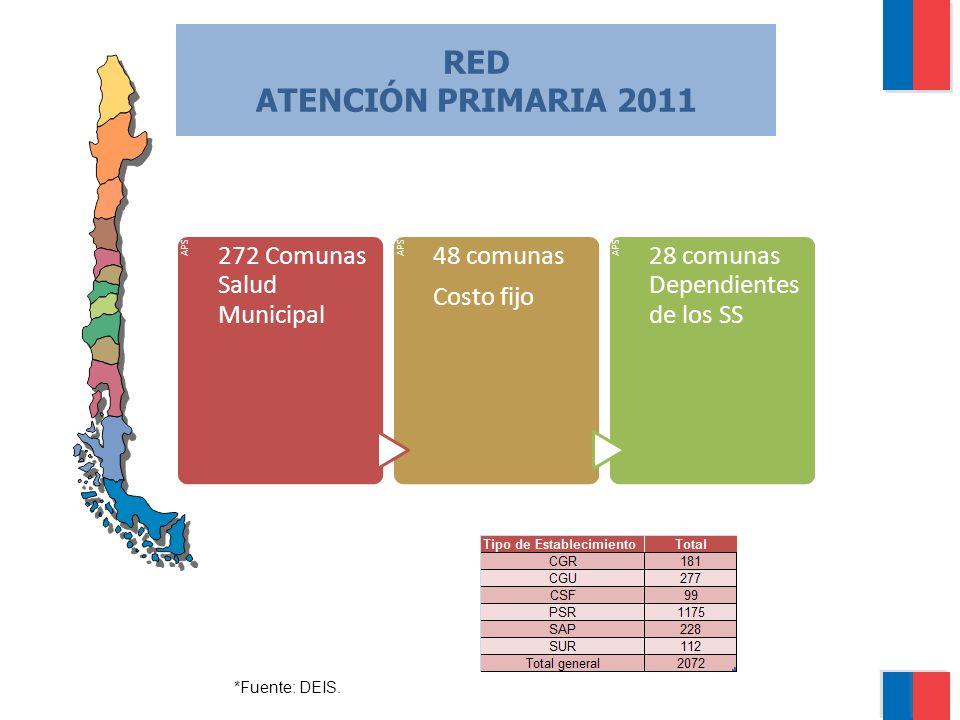 RED ATENCIÓN PRIMARIA 2011 *Fuente: DEIS. APS 272 Comunas Salud Municipal APS 48 comunas Costo fijo APS 28 comunas Dependientes de los SS