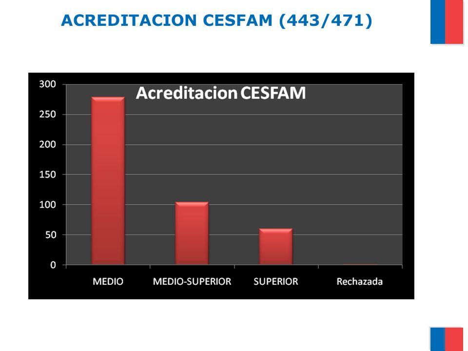 CESFAM MEDIO Sectorización con equipo de cabecera.
