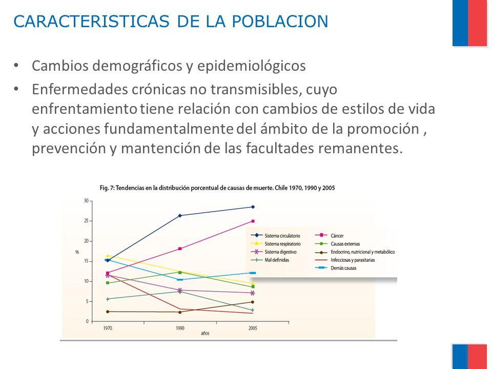 CARACTERISTICAS DE LA POBLACION Cambios demográficos y epidemiológicos Enfermedades crónicas no transmisibles, cuyo enfrentamiento tiene relación con