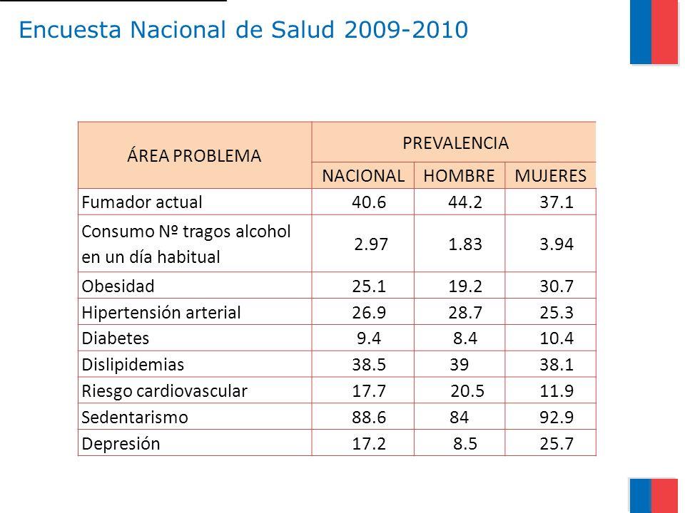 Encuesta Nacional de Salud 2009-2010 ÁREA PROBLEMA PREVALENCIA NACIONALHOMBREMUJERES Fumador actual 40.6 44.2 37.1 Consumo Nº tragos alcohol en un día