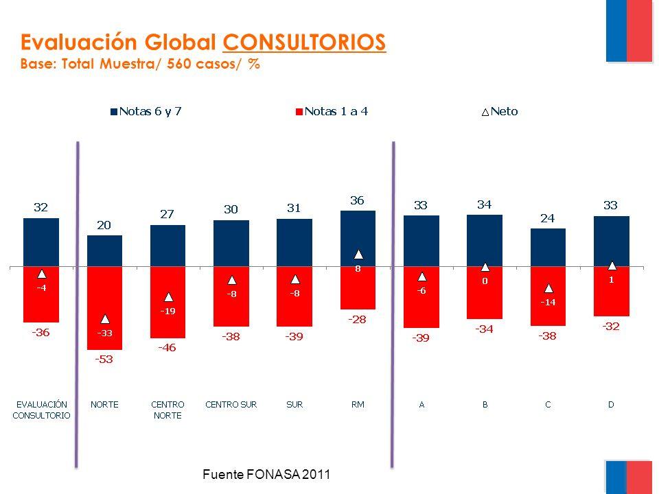 Evaluación Global CONSULTORIOS Base: Total Muestra/ 560 casos/ % Fuente FONASA 2011