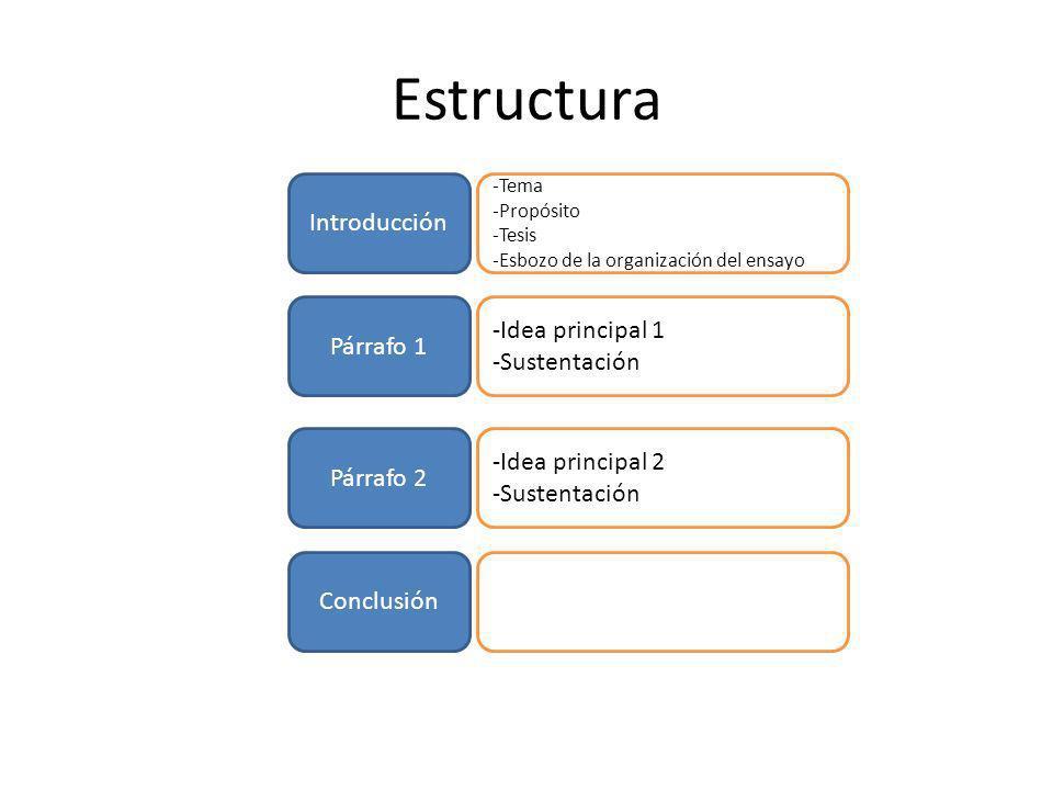 Estructura Introducción Párrafo 1 Conclusión Párrafo 2 -Tema -Propósito -Tesis -Esbozo de la organización del ensayo -Idea principal 1 -Sustentación -