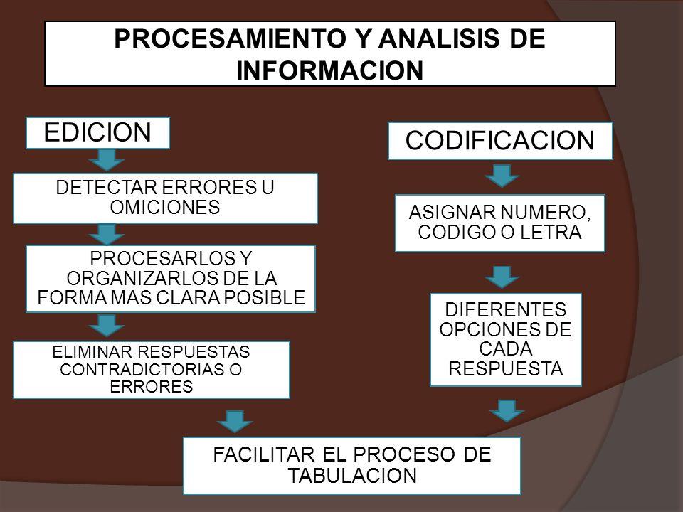 EDICION CODIFICACION DETECTAR ERRORES U OMICIONES ASIGNAR NUMERO, CODIGO O LETRA PROCESARLOS Y ORGANIZARLOS DE LA FORMA MAS CLARA POSIBLE DIFERENTES OPCIONES DE CADA RESPUESTA ELIMINAR RESPUESTAS CONTRADICTORIAS O ERRORES FACILITAR EL PROCESO DE TABULACION PROCESAMIENTO Y ANALISIS DE INFORMACION