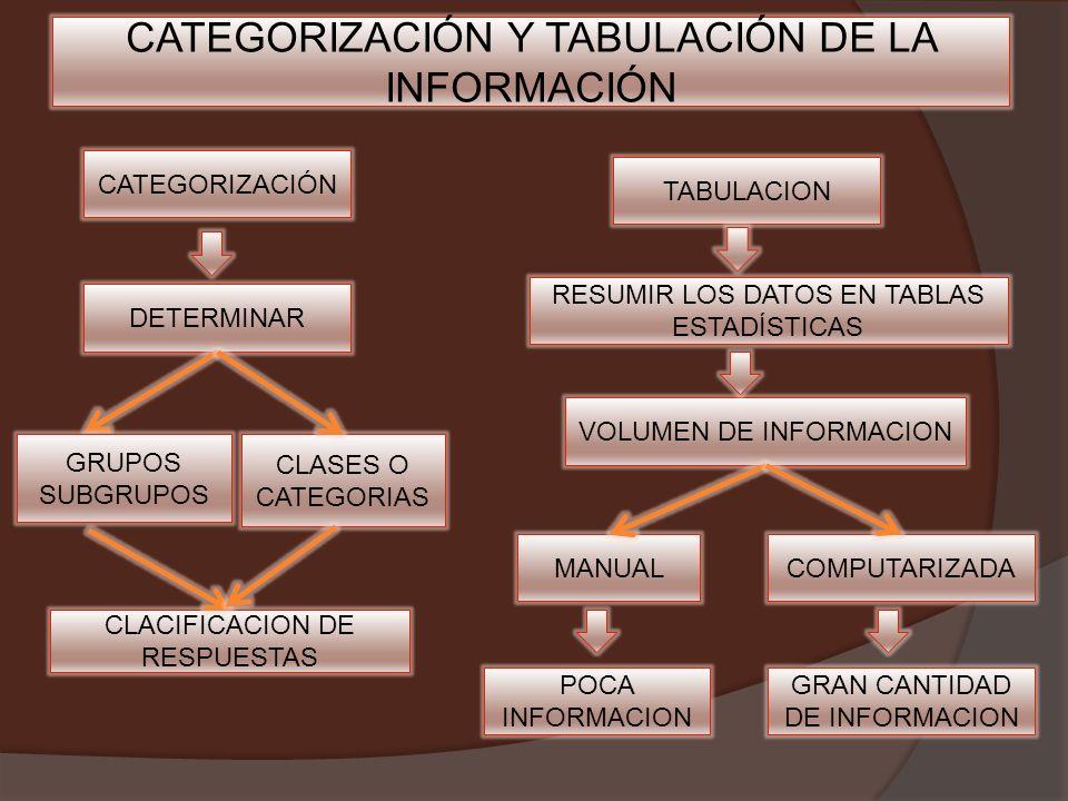 TABULACION RESUMIR LOS DATOS EN TABLAS ESTADÍSTICAS CATEGORIZACIÓN DETERMINAR GRAN CANTIDAD DE INFORMACION POCA INFORMACION CLACIFICACION DE RESPUESTAS MANUAL CLASES O CATEGORIAS COMPUTARIZADA VOLUMEN DE INFORMACION GRUPOS SUBGRUPOS CATEGORIZACIÓN Y TABULACIÓN DE LA INFORMACIÓN