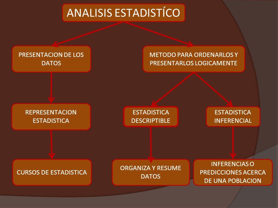 PRESENTACION DE LOS DATOS INFERENCIAS O PREDICCIONES ACERCA DE UNA POBLACION ANALISIS ESTADISTÍCO METODO PARA ORDENARLOS Y PRESENTARLOS LOGICAMENTE REPRESENTACION ESTADISTICA ESTADISTICA INFERENCIAL CURSOS DE ESTADISTICA ESTADISTICA DESCRIPTIBLE ORGANIZA Y RESUME DATOS
