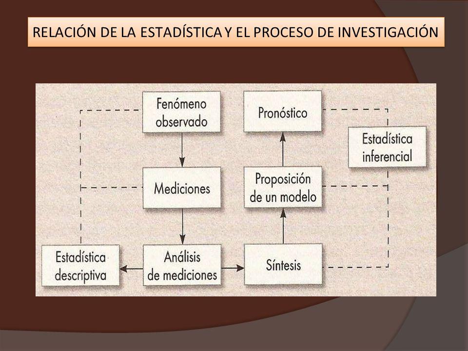 RELACIÓN DE LA ESTADÍSTICA Y EL PROCESO DE INVESTIGACIÓN
