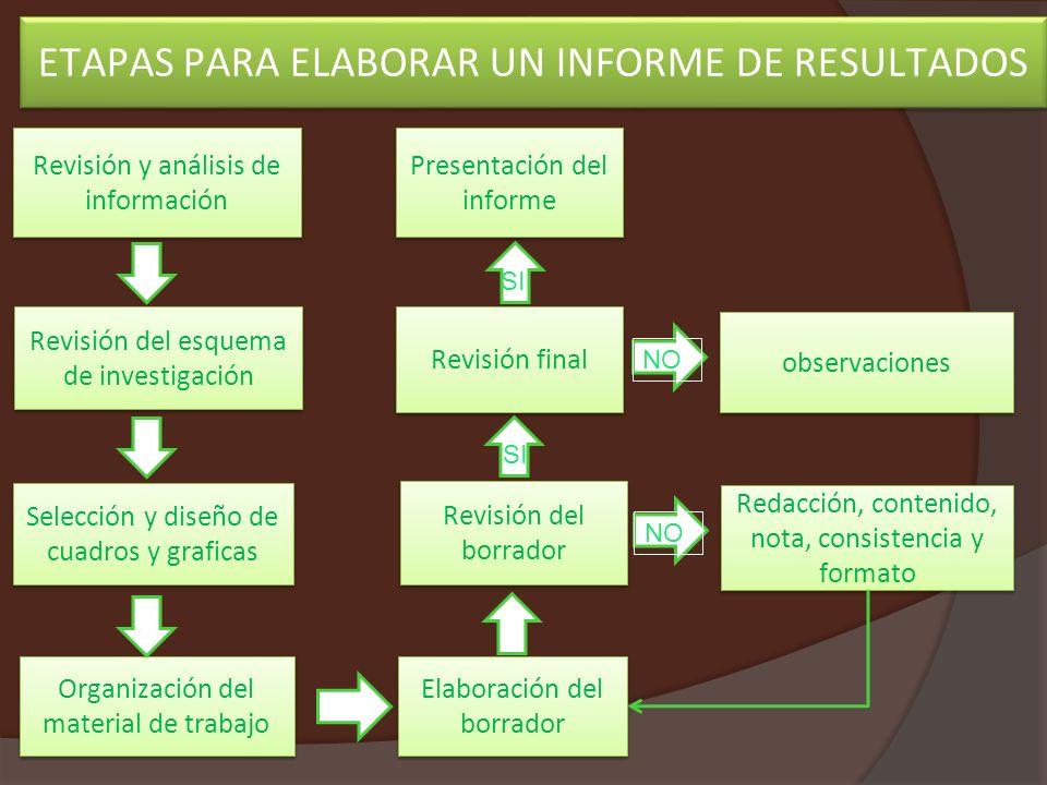 ETAPAS PARA ELABORAR UN INFORME DE RESULTADOS Revisión y análisis de información Presentación del informe Elaboración del borrador Organización del ma