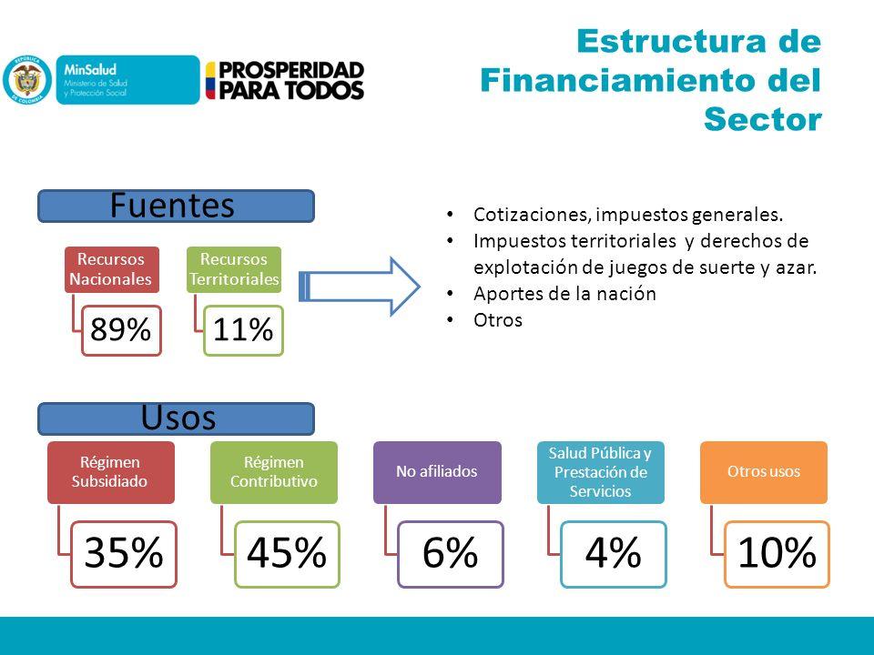 Estructura de Financiamiento del Sector Recursos Nacionales 89% Recursos Territoriales 11% Fuentes Cotizaciones, impuestos generales. Impuestos territ