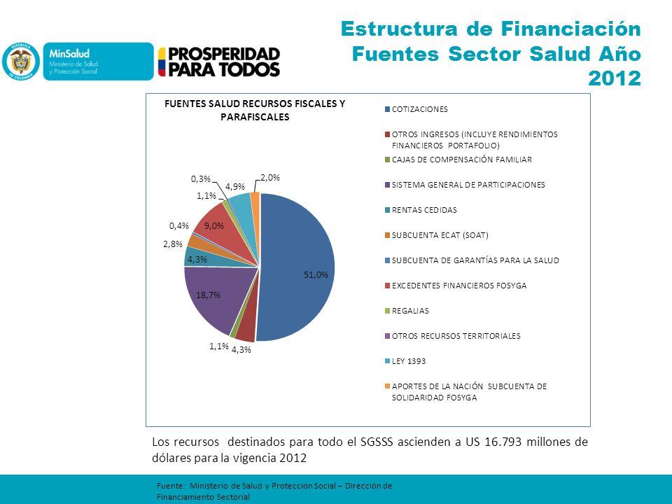 Estructura de Financiación Fuentes Sector Salud Año 2012 Fuente: Ministerio de Salud y Protección Social – Dirección de Financiamiento Sectorial Los r