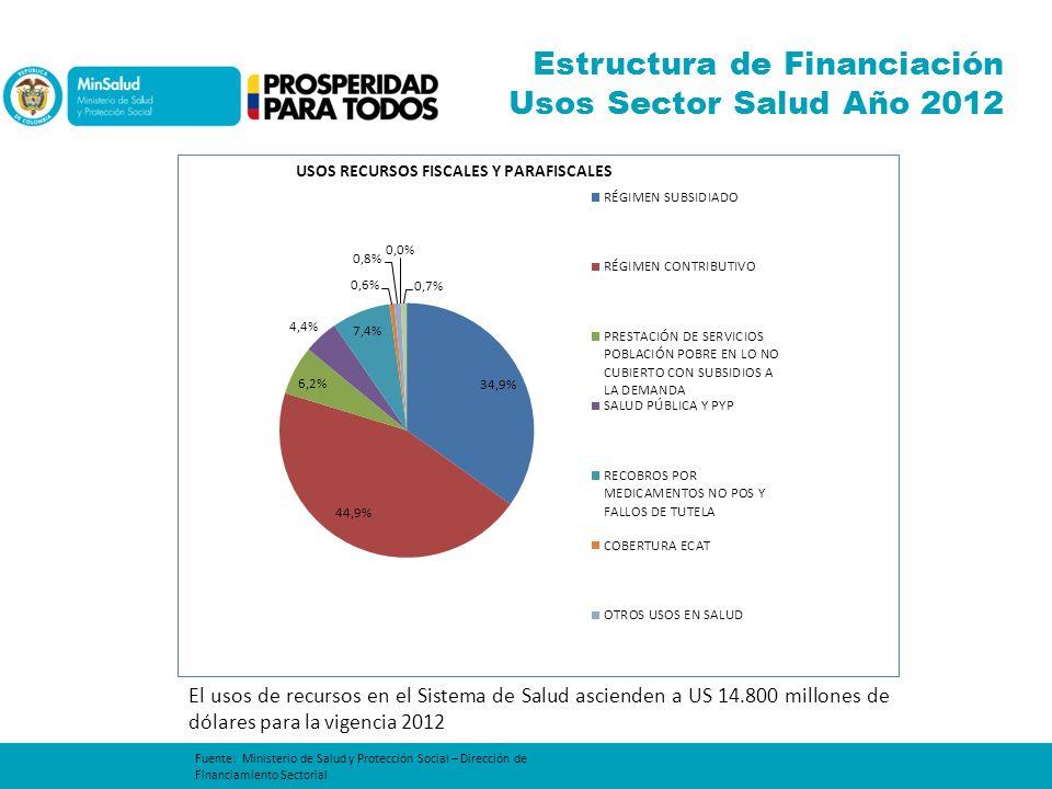Estructura de Financiación Usos Sector Salud Año 2012 Fuente: Ministerio de Salud y Protección Social – Dirección de Financiamiento Sectorial El usos