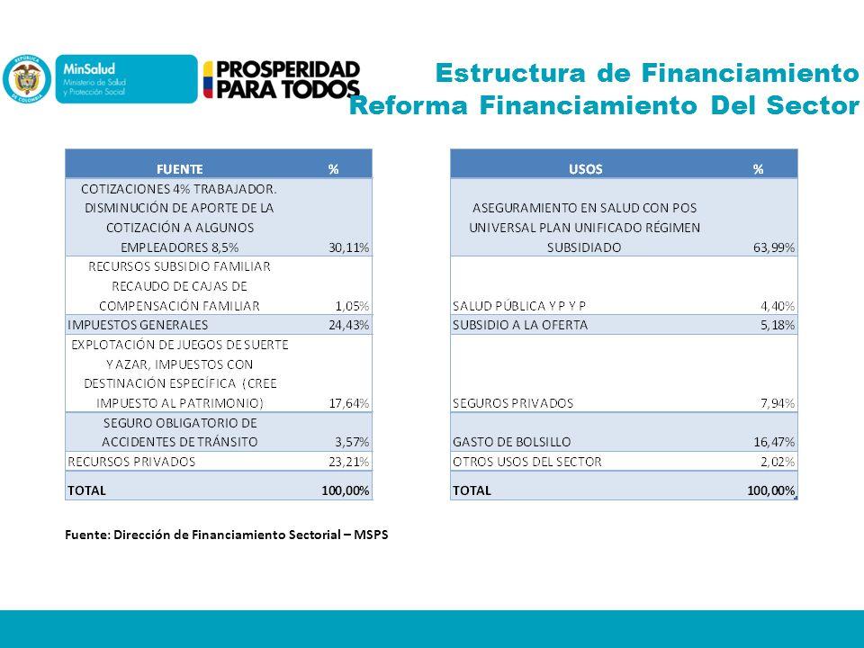 Estructura de Financiamiento Reforma Financiamiento Del Sector Fuente: Dirección de Financiamiento Sectorial – MSPS