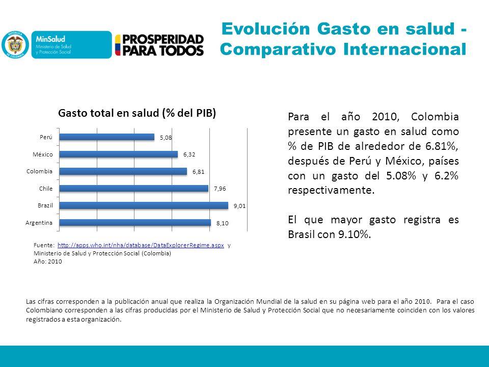 Evolución Gasto en salud - Comparativo Internacional Las cifras corresponden a la publicación anual que realiza la Organización Mundial de la salud en