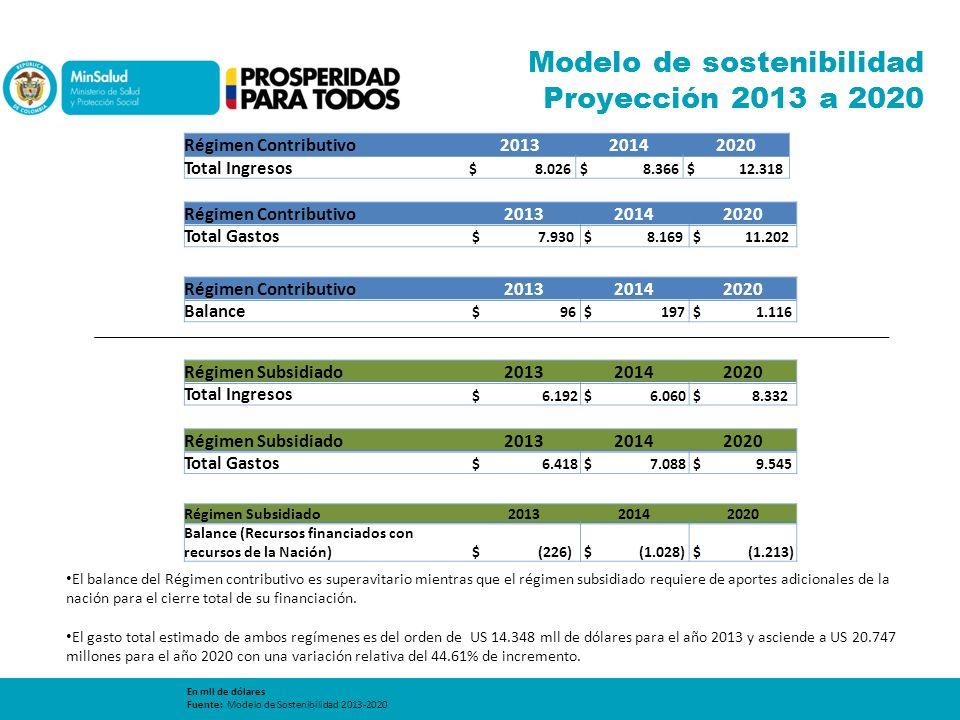 Modelo de sostenibilidad Proyección 2013 a 2020 Régimen Contributivo201320142020 Total Ingresos $ 8.026 $ 8.366 $ 12.318 Régimen Contributivo201320142