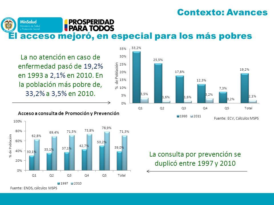 La consulta por prevención se duplicó entre 1997 y 2010 El acceso mejoró, en especial para los más pobres Fuente: ENDS, cálculos MSPS Fuente: ECV, Cál