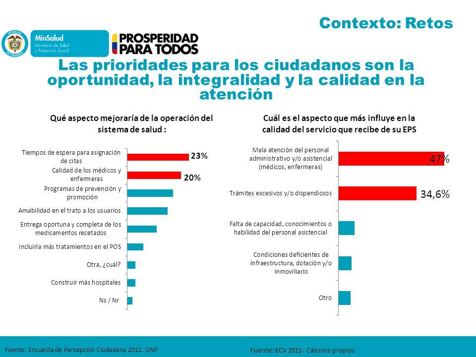Fuente: Encuesta de Percepción Ciudadana 2012. DNP Fuente: ECV 2011- Cálculos propios Las prioridades para los ciudadanos son la oportunidad, la integ
