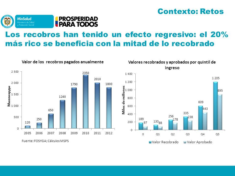 Los recobros han tenido un efecto regresivo: el 20% más rico se beneficia con la mitad de lo recobrado Fuente: FOSYGA; Cálculos MSPS Contexto: Retos
