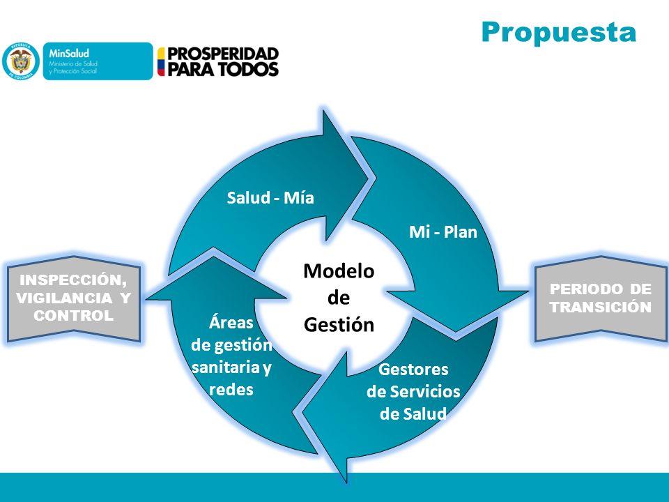 Salud - Mía Mi - Plan Gestores de Servicios de Salud Áreas de gestión sanitaria y redes Modelo de Gestión Propuesta INSPECCIÓN, VIGILANCIA Y CONTROL P