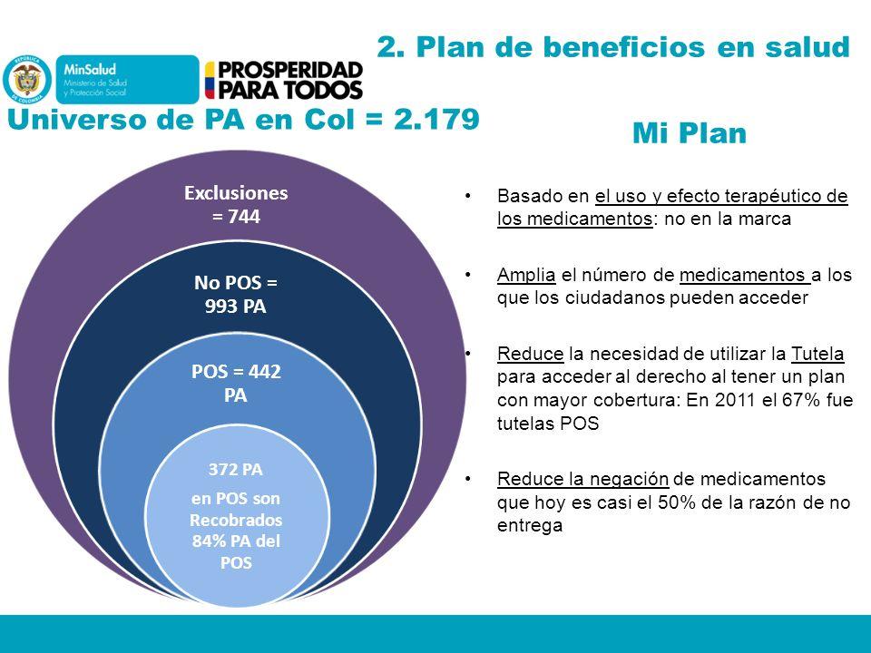 Mi Plan Basado en el uso y efecto terapéutico de los medicamentos: no en la marca Amplia el número de medicamentos a los que los ciudadanos pueden acc