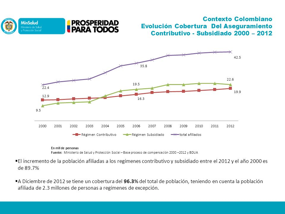Contexto Colombiano Evolución Cobertura Del Aseguramiento Contributivo - Subsidiado 2000 – 2012 En mll de personas Fuente: Ministerio de Salud y Prote