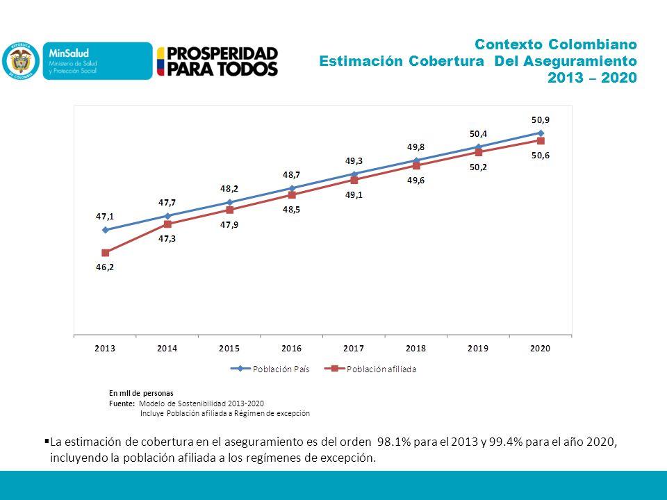 Contexto Colombiano Estimación Cobertura Del Aseguramiento 2013 – 2020 En mll de personas Fuente: Modelo de Sostenibilidad 2013-2020 Incluye Población