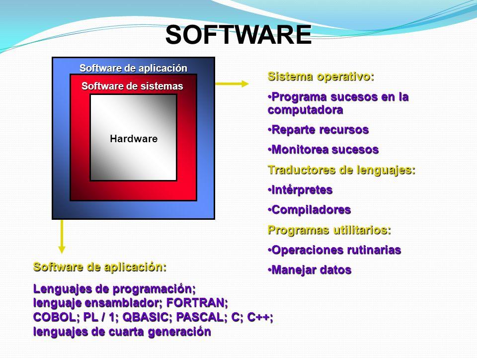 SOFTWARE Sistema operativo: Programa sucesos en la computadoraPrograma sucesos en la computadora Reparte recursosReparte recursos Monitorea sucesosMon