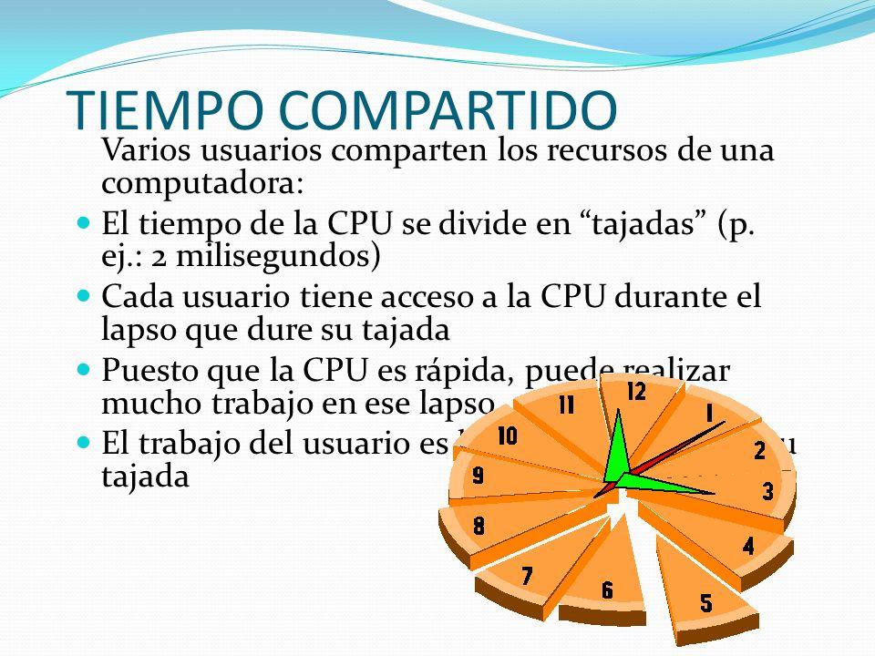 TIEMPO COMPARTIDO Varios usuarios comparten los recursos de una computadora: El tiempo de la CPU se divide en tajadas (p. ej.: 2 milisegundos) Cada us